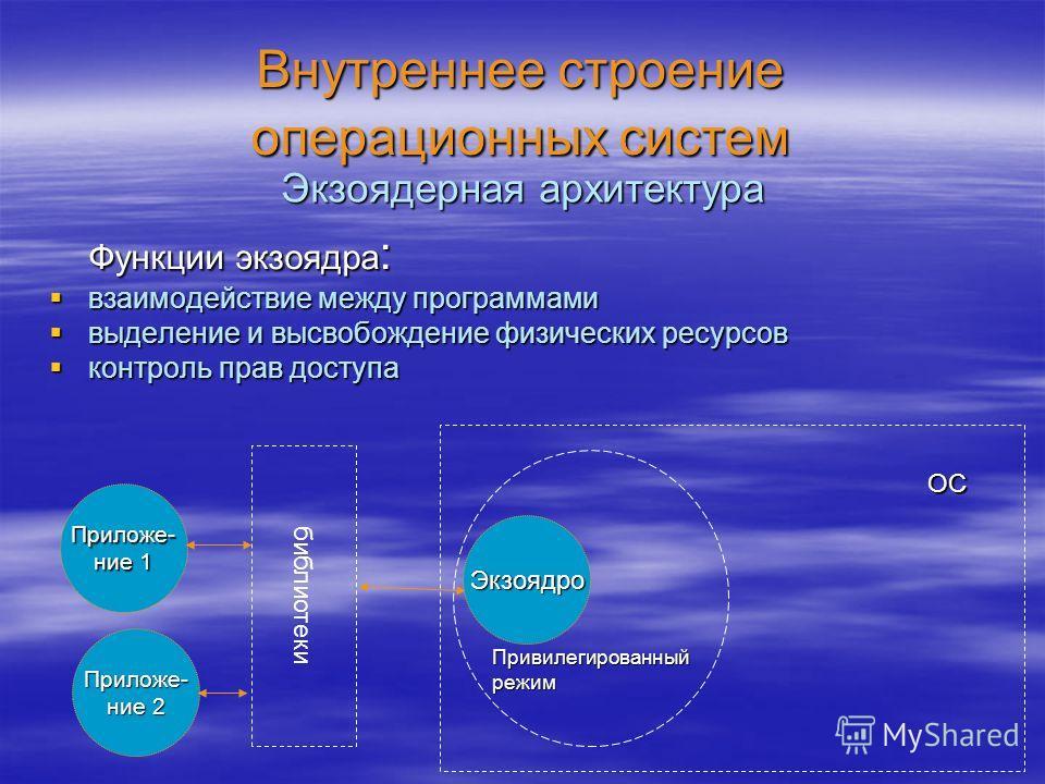 Внутреннее строение операционных систем Функции экзоядра : взаимодействие между программами взаимодействие между программами выделение и высвобождение физических ресурсов выделение и высвобождение физических ресурсов контроль прав доступа контроль пр