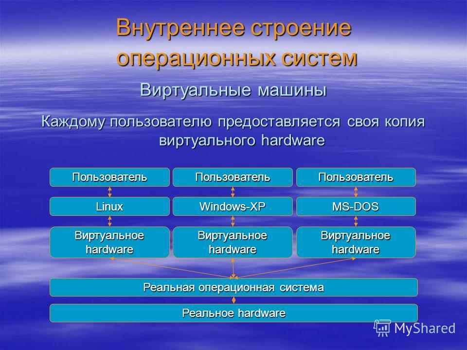 Внутреннее строение операционных систем Каждому пользователю предоставляется своя копия виртуального hardware Виртуальные машины Реальное hardware Реальная операционная система Виртуальное hardware LinuxWindows-XPMS-DOS ПользовательПользовательПользо