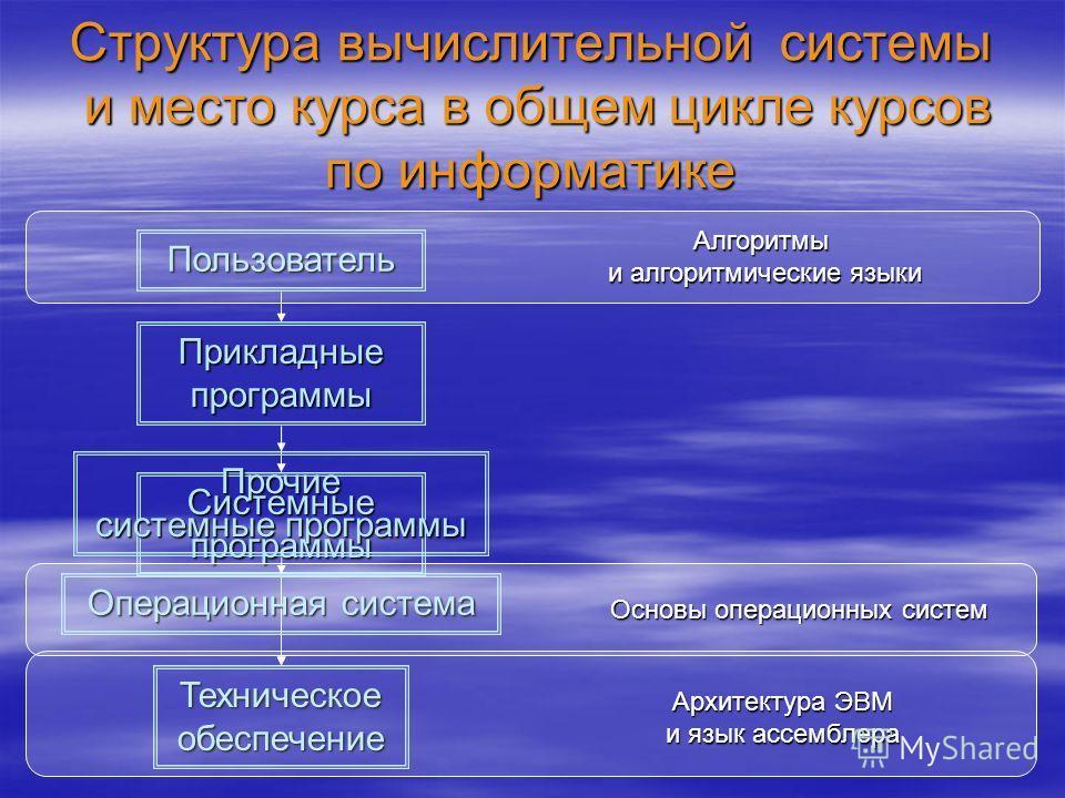 Структура вычислительной системы и место курса в общем цикле курсов по информатике Техническое обеспечение Пользователь Прикладные программы Системные программы Прочие системные программы Операционная система Алгоритмы и алгоритмические языки Архитек