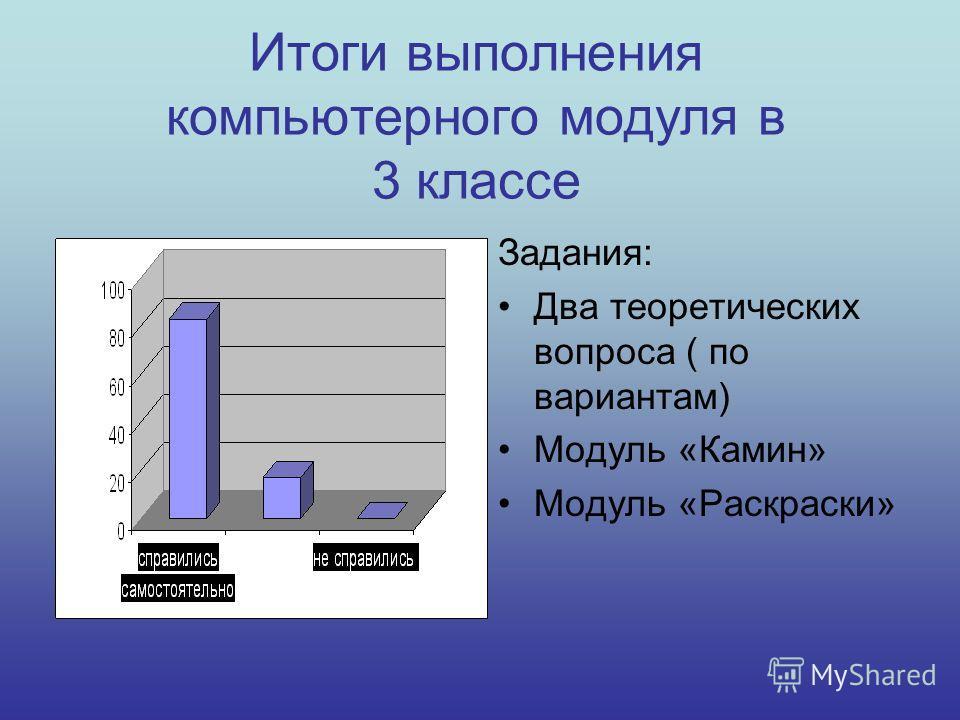 Итоги выполнения компьютерного модуля в 3 классе Задания: Два теоретических вопроса ( по вариантам) Модуль «Камин» Модуль «Раскраски»