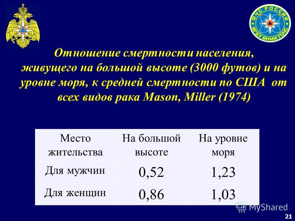 21 Отношение смертности населения, живущего на большой высоте (3000 футов) и на уровне моря, к средней смертности по США от всех видов рака Mason, Miller (1974) Место жительства На большой высоте На уровне моря Для мужчин 0,521,23 Для женщин 0,861,03