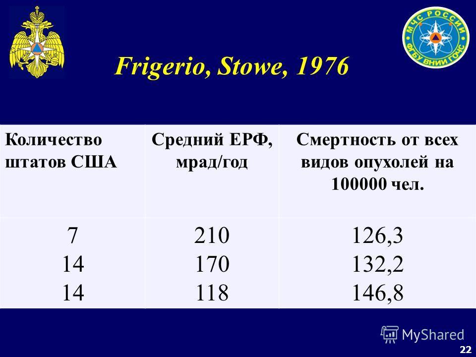 22 Frigerio, Stowe, 1976 Количество штатов США Средний ЕРФ, мрад/год Смертность от всех видов опухолей на 100000 чел. 7 14 210 170 118 126,3 132,2 146,8