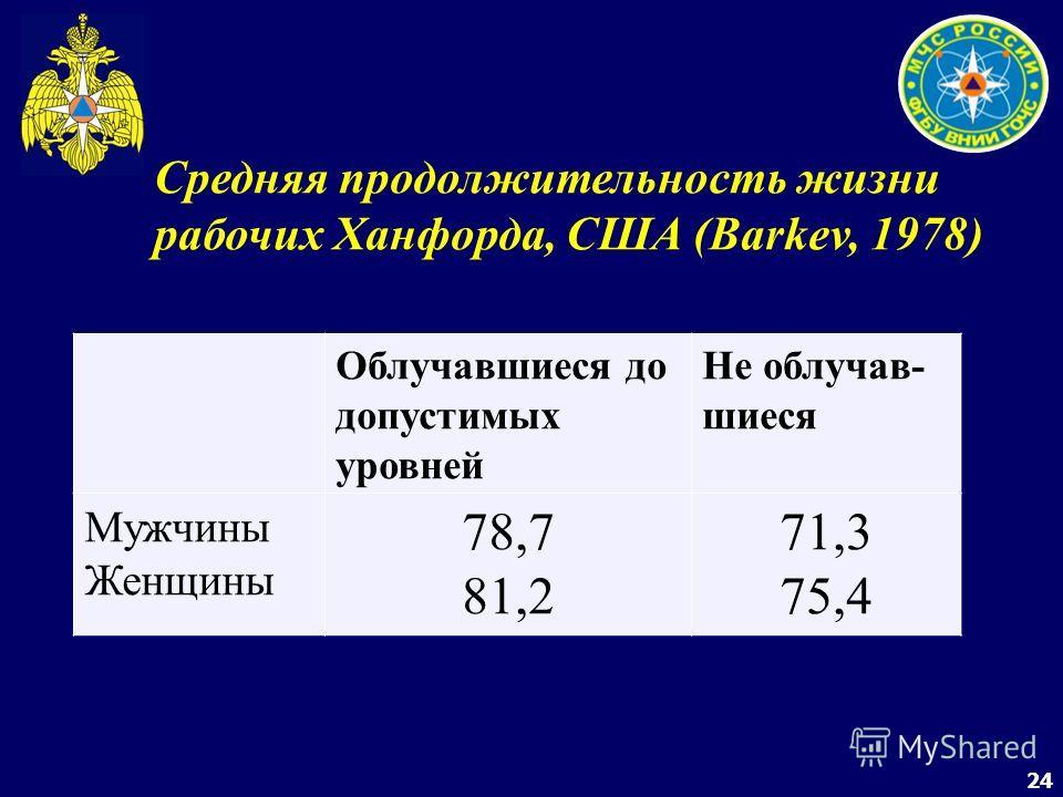 24 Средняя продолжительность жизни рабочих Ханфорда, США (Barkev, 1978) Облучавшиеся до допустимых уровней Не облучав- шиеся Мужчины Женщины 78,7 81,2 71,3 75,4