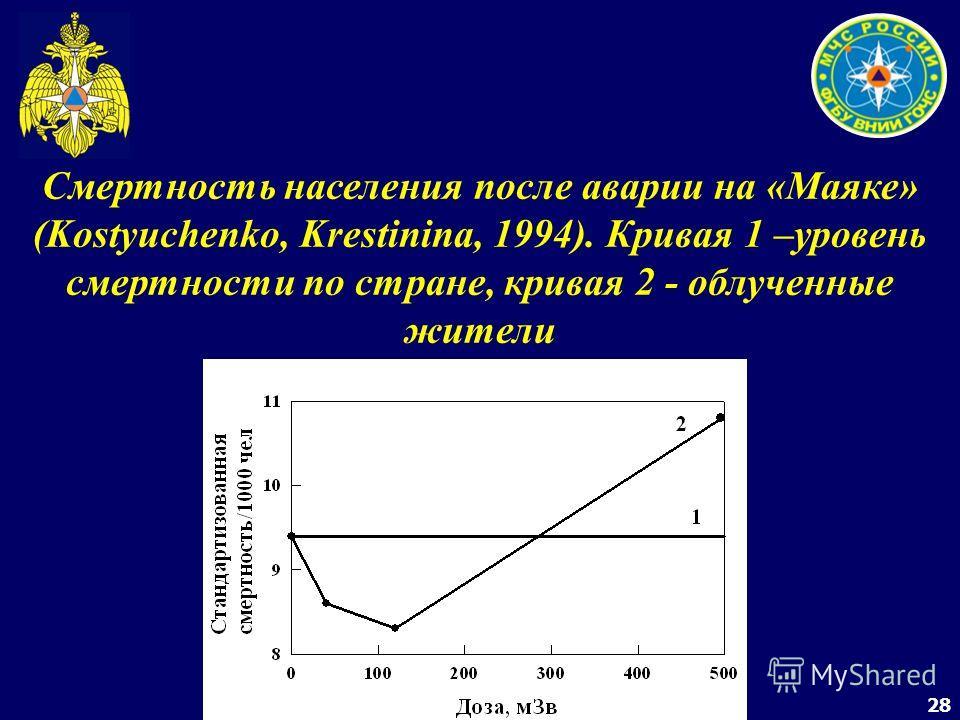 28 Смертность населения после аварии на «Маяке» (Kostyuchenko, Krestinina, 1994). Кривая 1 –уровень смертности по стране, кривая 2 - облученные жители