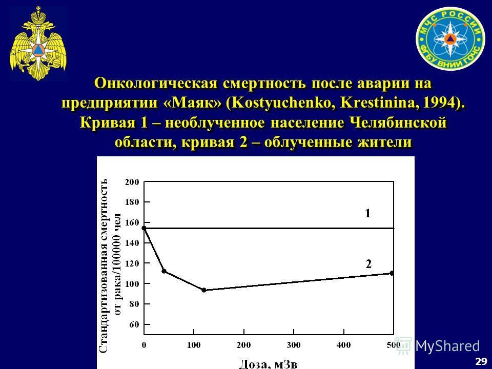 29 Онкологическая смертность после аварии на предприятии «Маяк» (Kostyuchenko, Krestinina, 1994). Кривая 1 – необлученное население Челябинской области, кривая 2 – облученные жители