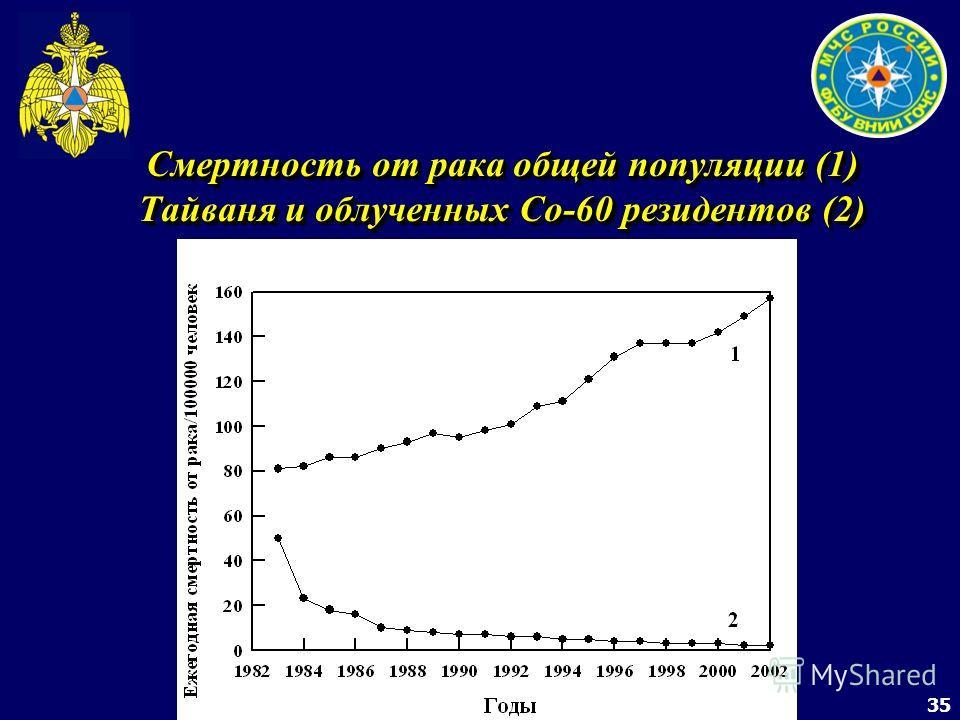 35 Смертность от рака общей популяции (1) Тайваня и облученных Со-60 резидентов (2)