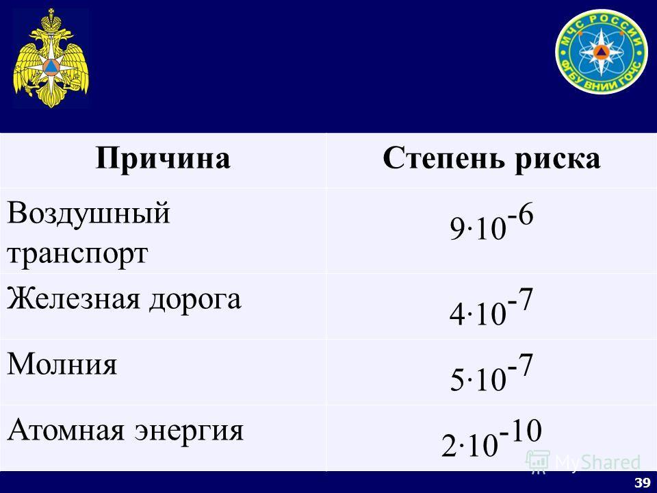39 ПричинаСтепень риска Воздушный транспорт 9·10 -6 Железная дорога 4·10 -7 Молния 5·10 -7 Атомная энергия 2·10 -10