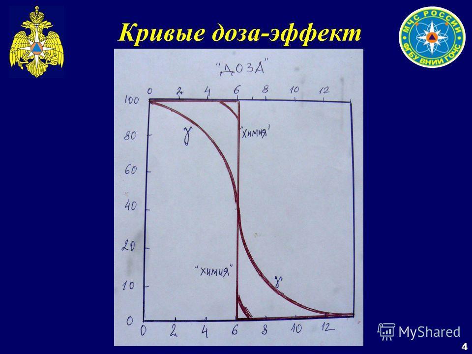 4 Кривые доза-эффект