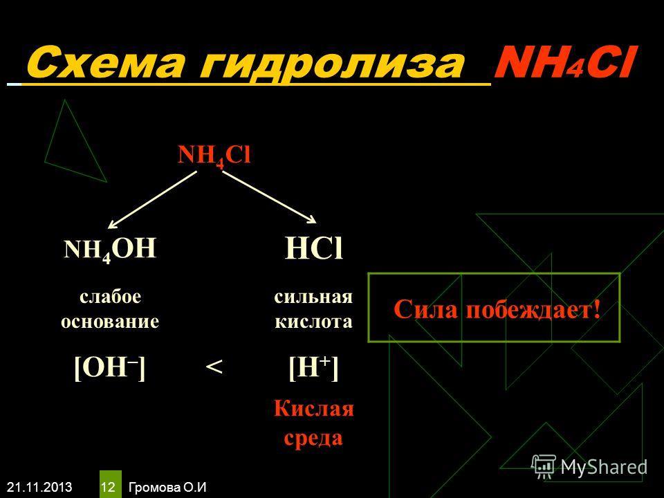 21.11.2013 Громова О.И 12 Схема гидролиза NH 4 Cl NH 4 Cl NH 4 OH HCl слабое основание сильная кислота Сила побеждает! [OH – ]