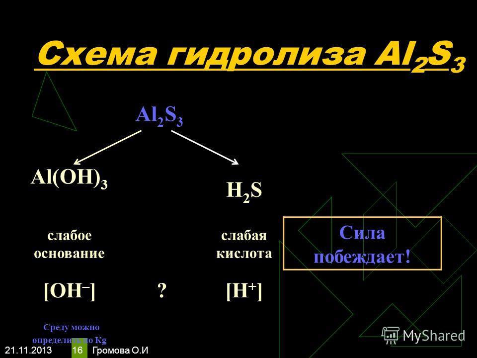 21.11.2013 Громова О.И 16 Схема гидролиза Al 2 S 3 Al 2 S 3 Al(OH) 3 H2SH2S слабое основание слабая кислота Сила побеждает! [OH – ] ?[H + ] Среду можно определить по Кg