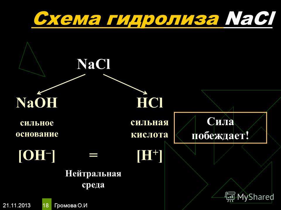 21.11.2013 Громова О.И 18 Схема гидролиза NaCl NaCl NaOHHCl сильное основание сильная кислота Сила побеждает! [OH – ]=[H + ] Нейтральная среда