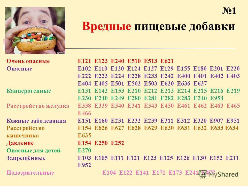 1 Вредные пищевые добавки Очень опасныеЕ121 Е123 Е240 Е510 Е513 Е621 ОпасныеЕ102 Е110 Е120 Е124 Е127 Е129 Е155 Е180 Е201 Е220 Е222 Е223 Е224 Е228 Е233 Е242 Е400 Е401 Е402 Е403 Е404 Е405 Е501 Е502 Е503 Е620 Е636 Е637 КанцерогенныеЕ131 Е142 Е153 Е210 Е