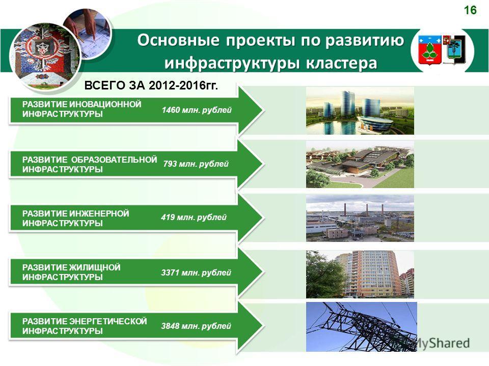 Основные проекты по развитию инфраструктуры кластера РАЗВИТИЕ ИНОВАЦИОННОЙ ИНФРАСТРУКТУРЫ РАЗВИТИЕ ОБРАЗОВАТЕЛЬНОЙ ИНФРАСТРУКТУРЫ РАЗВИТИЕ ИНЖЕНЕРНОЙ ИНФРАСТРУКТУРЫ РАЗВИТИЕ ЖИЛИЩНОЙ ИНФРАСТРУКТУРЫ 1460 млн. рублей 793 млн. рублей 419 млн. рублей 337