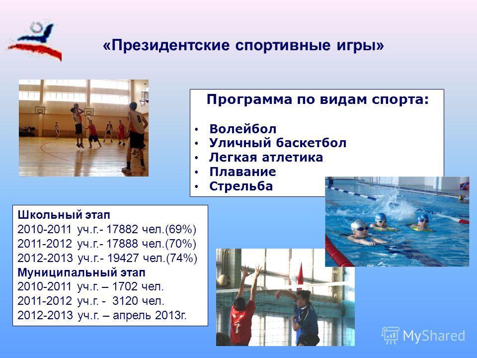 «Президентские спортивные игры» Программа по видам спорта: Волейбол Уличный баскетбол Легкая атлетика Плавание Стрельба Школьный этап 2010-2011 уч.г.- 17882 чел.(69%) 2011-2012 уч.г.- 17888 чел.(70%) 2012-2013 уч.г.- 19427 чел.(74%) Муниципальный эта