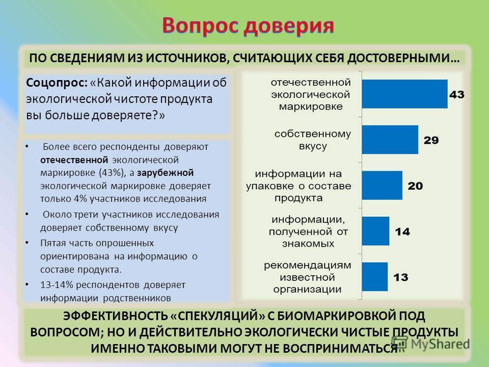 Соцопрос: «Какой информации об экологической чистоте продукта вы больше доверяете?» ЭФФЕКТИВНОСТЬ «СПЕКУЛЯЦИЙ» С БИОМАРКИРОВКОЙ ПОД ВОПРОСОМ; НО И ДЕЙСТВИТЕЛЬНО ЭКОЛОГИЧЕСКИ ЧИСТЫЕ ПРОДУКТЫ ИМЕННО ТАКОВЫМИ МОГУТ НЕ ВОСПРИНИМАТЬСЯ ПО СВЕДЕНИЯМ ИЗ ИСТО