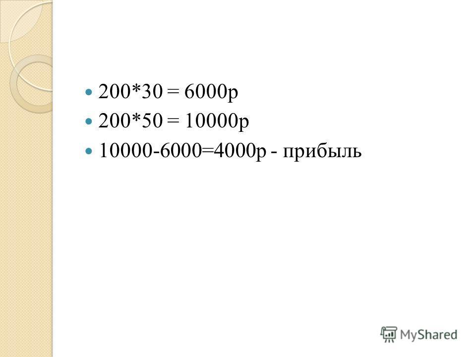 200*30 = 6000р 200*50 = 10000р 10000-6000=4000р - прибыль