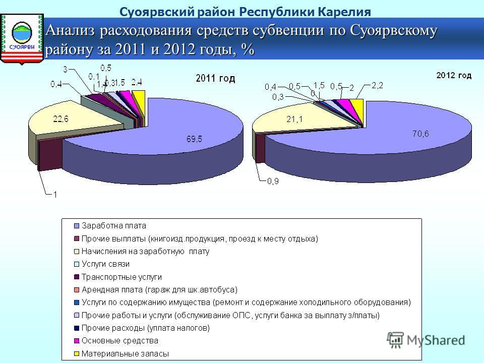 Анализ расходования средств субвенции по Суоярвскому району за 2011 и 2012 годы, % Суоярвский район Республики Карелия