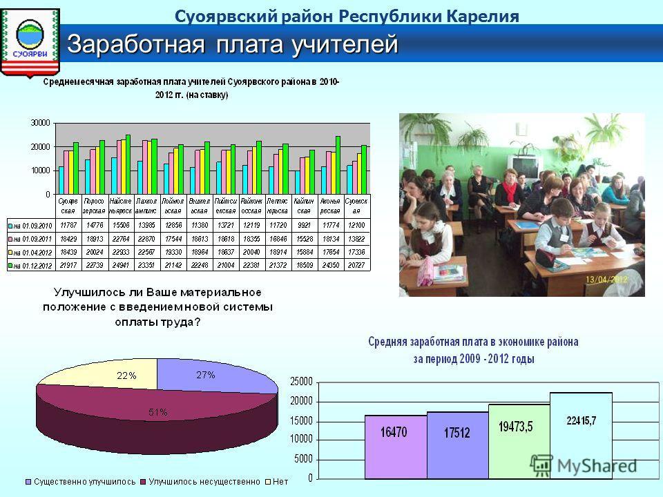 Заработная плата учителей Суоярвский район Республики Карелия