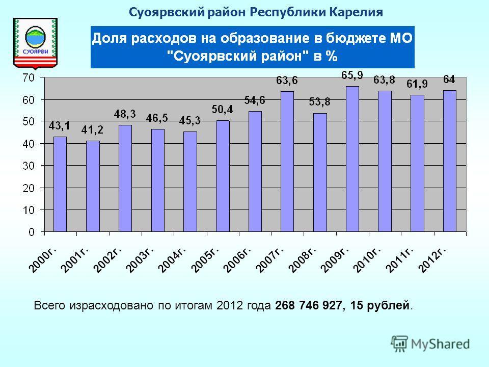 Всего израсходовано по итогам 2012 года 268 746 927, 15 рублей. Суоярвский район Республики Карелия