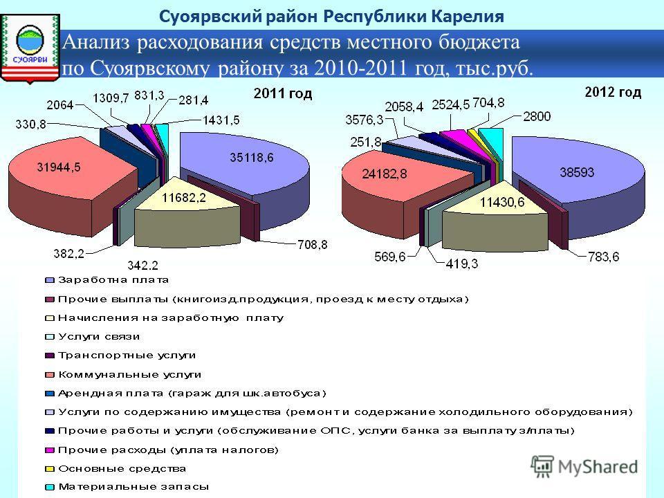 Анализ расходования средств местного бюджета по Суоярвскому району за 2010-2011 год, тыс.руб. Суоярвский район Республики Карелия