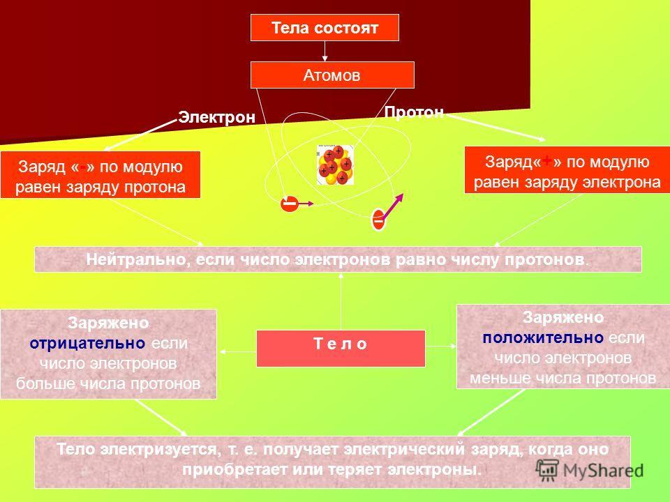 Тела состоят Атомов Протон Электрон Заряд« + » по модулю равен заряду электрона Заряд « - » по модулю равен заряду протона Т е л о Заряжено отрицательно если число электронов больше числа протонов Заряжено положительно если число электронов меньше чи