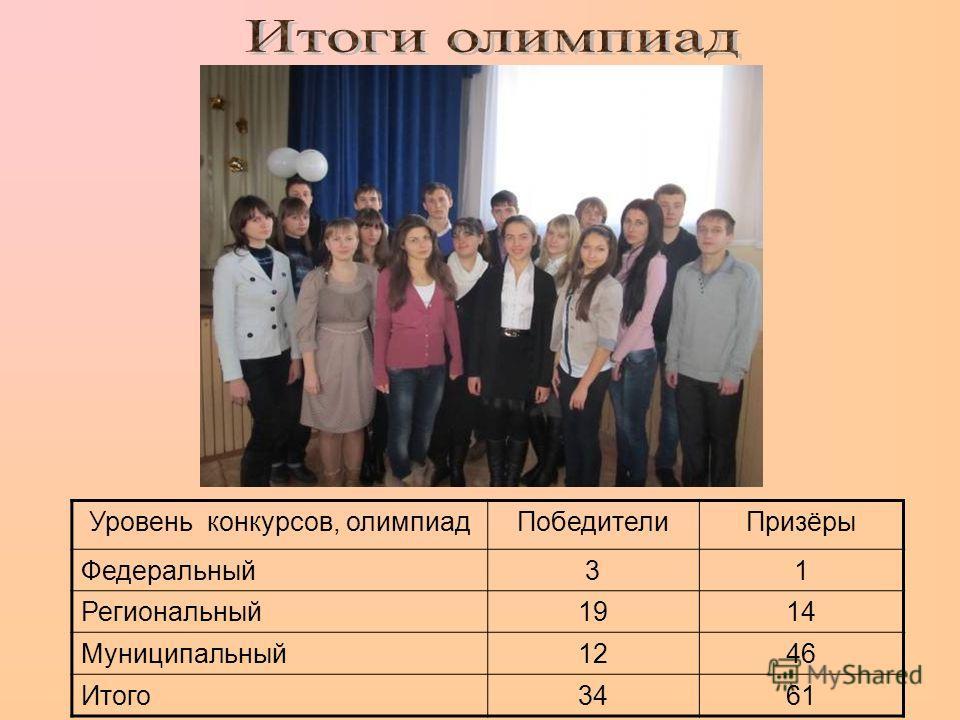 Уровень конкурсов, олимпиадПобедителиПризёры Федеральный31 Региональный1914 Муниципальный1246 Итого3461