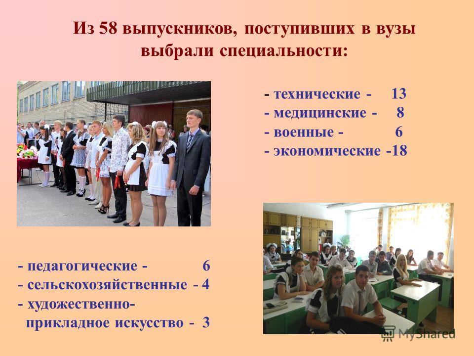 Из 58 выпускников, поступивших в вузы выбрали специальности: - технические - 13 - медицинские - 8 - военные - 6 - экономические -18 - педагогические - 6 - сельскохозяйственные - 4 - художественно- прикладное искусство - 3