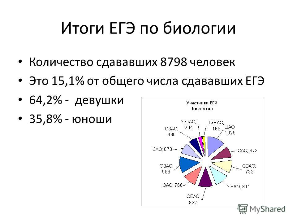 Итоги ЕГЭ по биологии Количество сдававших 8798 человек Это 15,1% от общего числа сдававших ЕГЭ 64,2% - девушки 35,8% - юноши