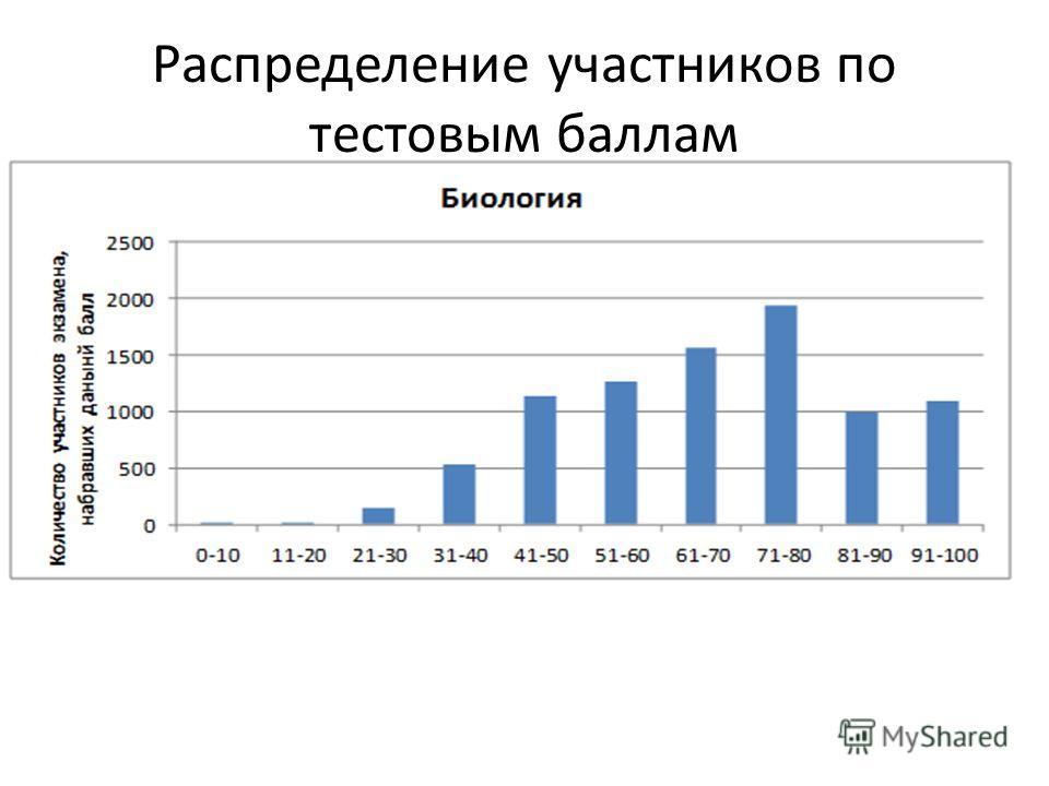 Распределение участников по тестовым баллам