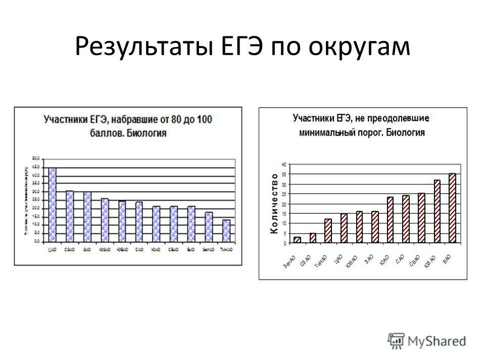 Результаты ЕГЭ по округам