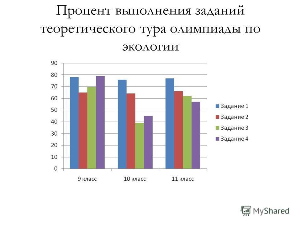 Процент выполнения заданий теоретического тура олимпиады по экологии