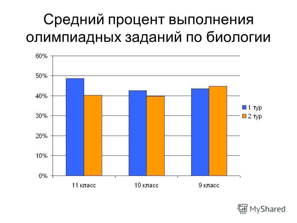 Средний процент выполнения олимпиадных заданий по биологии