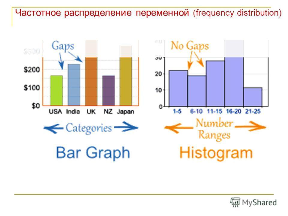 Частотное распределение переменной (frequency distribution)
