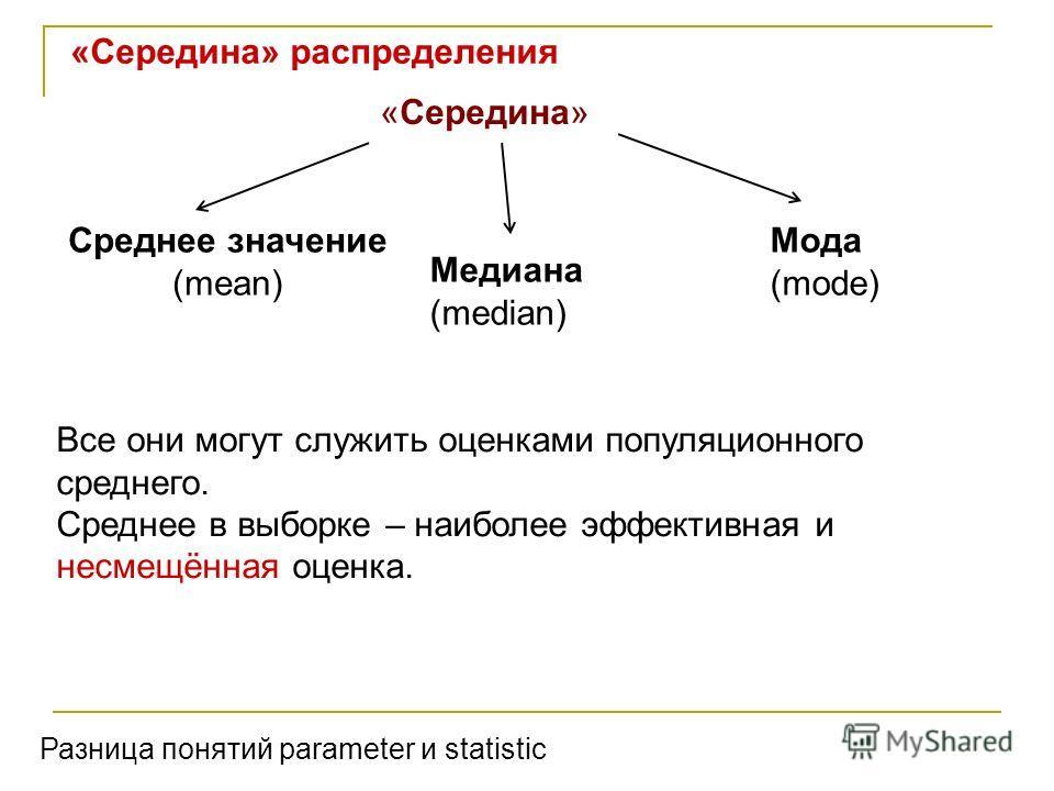 «Середина» распределения «Середина» Мода (mode) Медиана (median) Среднее значение (mean) Разница понятий parameter и statistic Все они могут служить оценками популяционного среднего. Среднее в выборке – наиболее эффективная и несмещённая оценка.