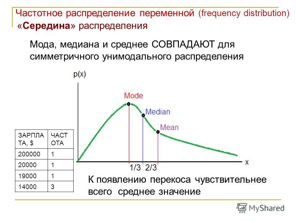 Частотное распределение переменной (frequency distribution) «Середина» распределения Мода, медиана и среднее СОВПАДАЮТ для симметричного унимодального распределения К появлению перекоса чувствительнее всего среднее значение ЗАРПЛА ТА, $ ЧАСТ ОТА 2000