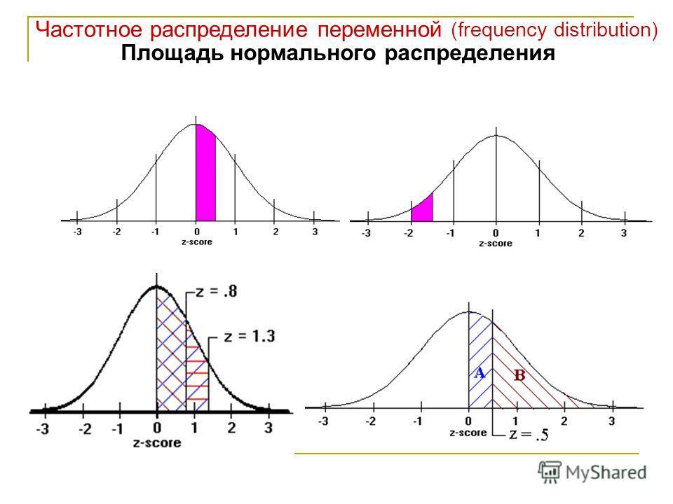 Частотное распределение переменной (frequency distribution) Площадь нормального распределения