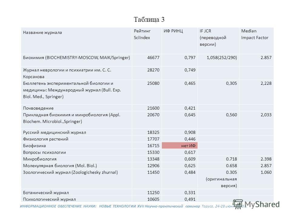 Название журнала Рейтинг SciIndex ИФ РИНЦ IF JCR (переводной версии) Median Impact Factor Биохимия (BIOCHEMISTRY-MOSCOW, MAIK/Springer)466770,7971,058(252/290) 2.857 Журнал неврологии и психиатрии им. С. С. Корсакова 282700,749 Бюллетень эксперимента
