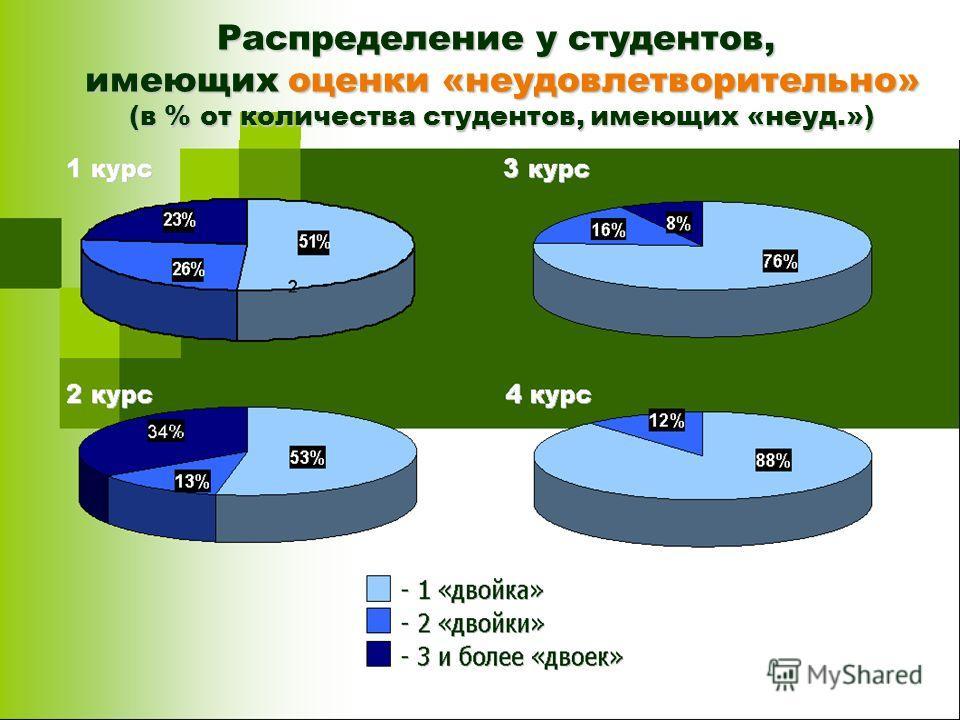 Распределение у студентов, имеющих оценки «неудовлетворительно» (в % от количества студентов, имеющих «неуд.») - 1 «двойка» - 2 «двойки» - 3 и более «двоек» 1 курс 2 курс 3 курс 4 курс