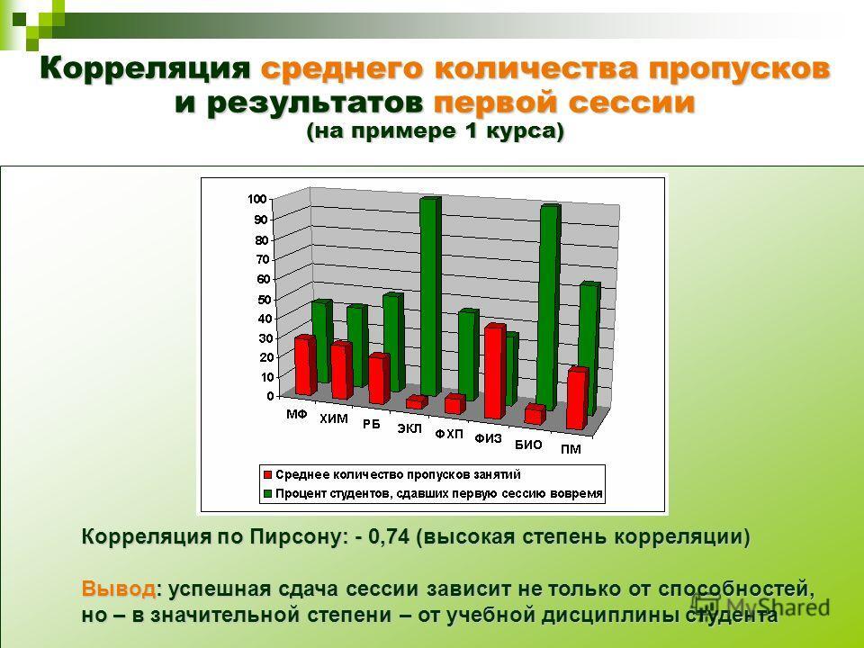 Корреляция среднего количества пропусков и результатов первой сессии (на примере 1 курса) Корреляция по Пирсону: - 0,74 (высокая степень корреляции) Вывод: успешная сдача сессии зависит не только от способностей, но – в значительной степени – от учеб