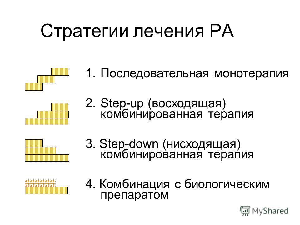 Стратегии лечения РА 1.Последовательная монотерапия 2.Step-up (восходящая) комбинированная терапия 3. Step-down (нисходящая) комбинированная терапия 4. Комбинация с биологическим препаратом