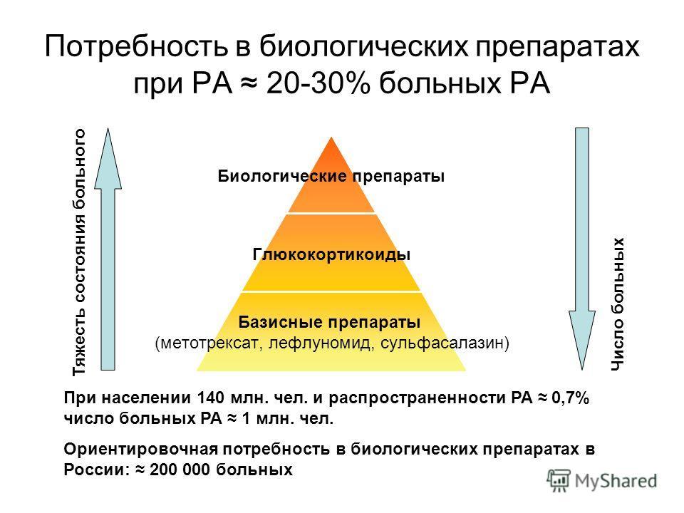 Потребность в биологических препаратах при РА 20-30% больных РА Биологические препараты Глюкокортикоиды Базисные препараты (метотрексат, лефлуномид, сульфасалазин) Тяжесть состояния больного Число больных При населении 140 млн. чел. и распространенно