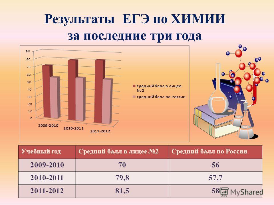 Результаты ЕГЭ по ХИМИИ за последние три года Учебный годСредний балл в лицее 2Средний балл по России 2009-20107056 2010-201179,857,7 2011-201281,558