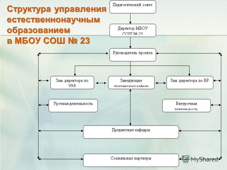 Структура управления естественнонаучным образованием в МБОУ СОШ 23