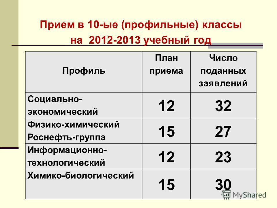Прием в 10-ые (профильные) классы на 2012-2013 учебный год Профиль План приема Число поданных заявлений Социально- экономический 1232 Физико-химический Роснефть-группа 1527 Информационно- технологический 1223 Химико-биологический 1530