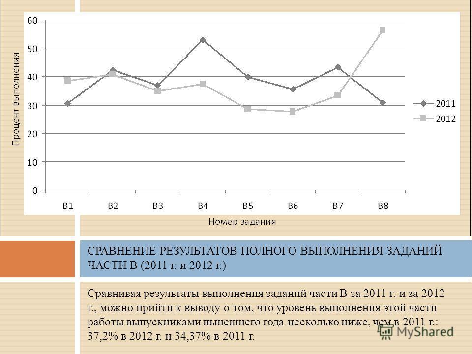 Сравнивая результаты выполнения заданий части В за 2011 г. и за 2012 г., можно прийти к выводу о том, что уровень выполнения этой части работы выпускниками нынешнего года несколько ниже, чем в 2011 г.: 37,2% в 2012 г. и 34,37% в 2011 г. СРАВНЕНИЕ РЕЗ