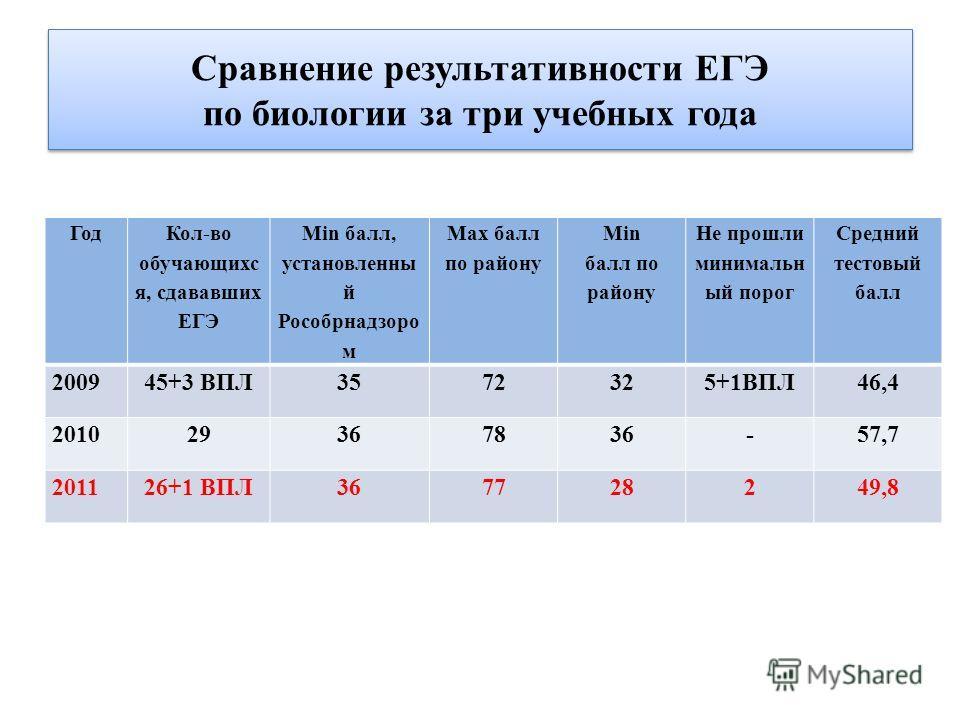 Сравнение результативности ЕГЭ по биологии за три учебных года Год Кол-во обучающихс я, сдававших ЕГЭ Мin балл, установленны й Рособрнадзоро м Маx балл по району Мin балл по району Не прошли минимальн ый порог Средний тестовый балл 200945+3 ВПЛ353572