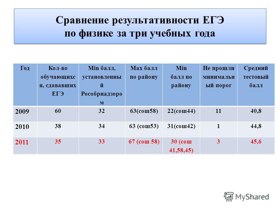 Сравнение результативности ЕГЭ по физике за три учебных года Год Кол-во обучающихс я, сдававших ЕГЭ Мin балл, установленны й Рособрнадзоро м Маx балл по району Мin балл по району Не прошли минимальн ый порог Средний тестовый балл 2009 603263(сош58)22