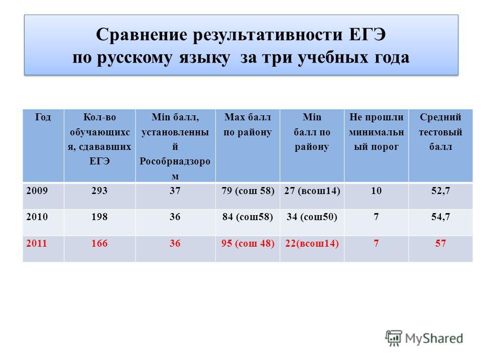 Сравнение результативности ЕГЭ по русскому языку за три учебных года Год Кол-во обучающихс я, сдававших ЕГЭ Мin балл, установленны й Рособрнадзоро м Маx балл по району Мin балл по району Не прошли минимальн ый порог Средний тестовый балл 2009 2933779