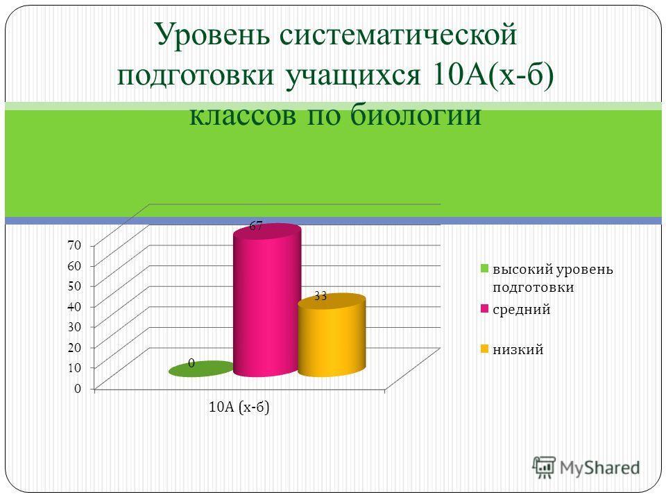 Уровень систематической подготовки учащихся 10А(х-б) классов по биологии