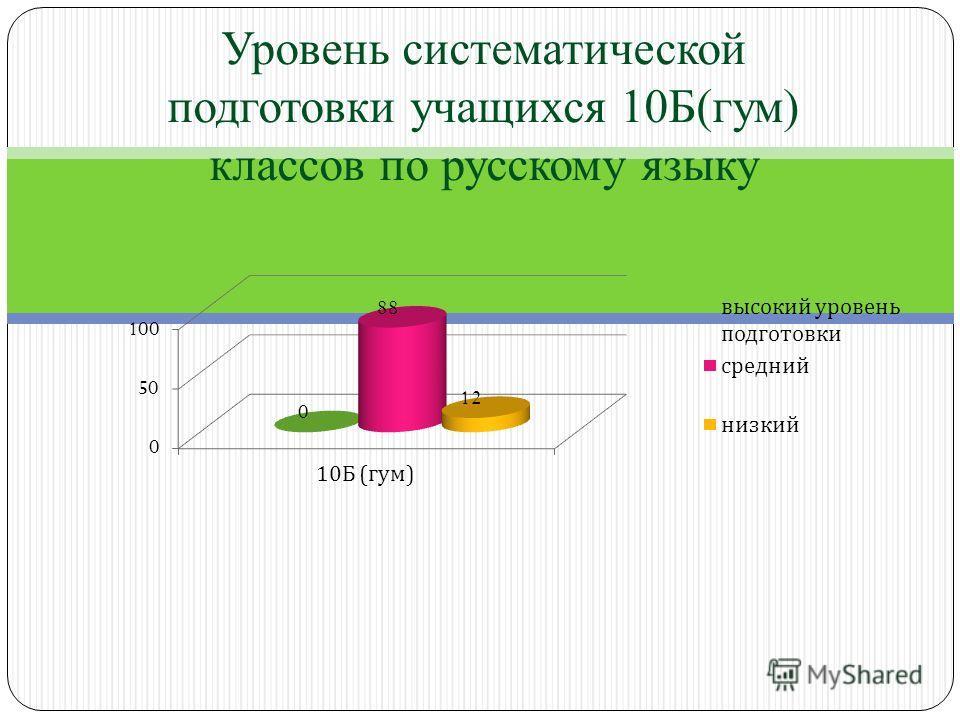 Уровень систематической подготовки учащихся 10Б(гум) классов по русскому языку